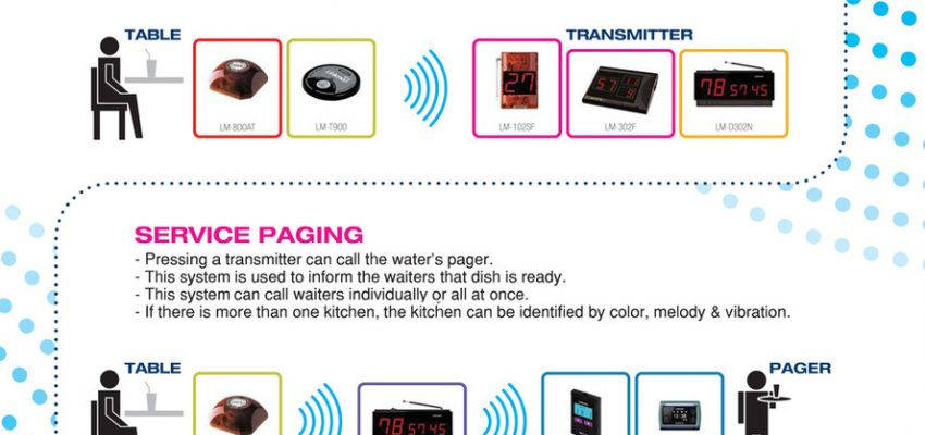 Linkman Wireless Restaurant Waiter Service Calling System