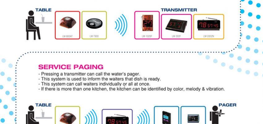 Linkman Wireless Restaurant Waiter Service Calling System